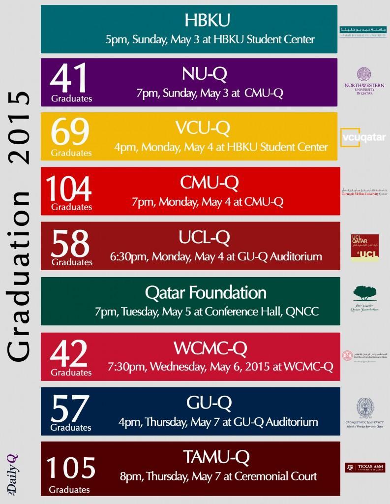 Graduation Infographics by Xiran Liu