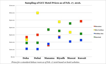 Qatar Hotel Prices Continue to Decline