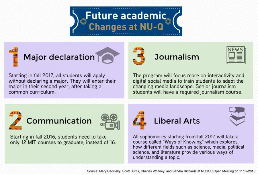 Changes in Major Declaration Policy and Academic Curriculum Announced at the NUQSU Open Meeting
